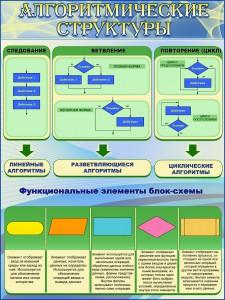 Алгоритмические структуры